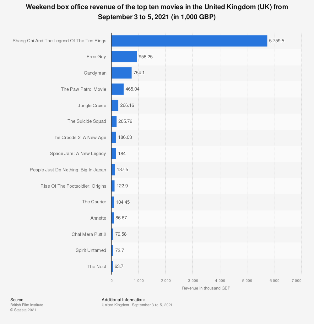Statistic: Weekend box office revenue of the top ten movies in the United Kingdom (UK) November 3-5, 2017 (in 1,000 GBP) | Statista