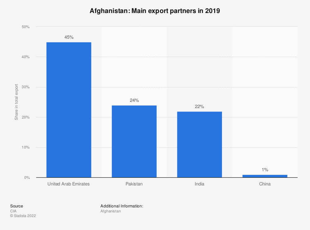 Statistic: Afghanistan: Main export partners in 2017 | Statista