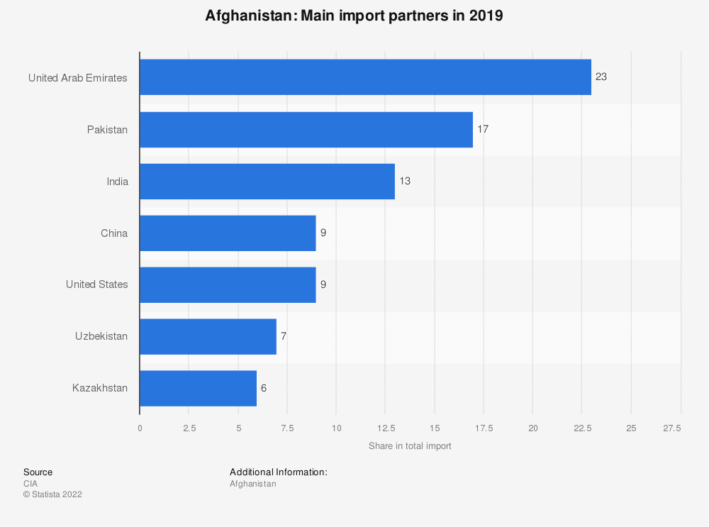 Statistic: Afghanistan: Main import partners in 2017 | Statista