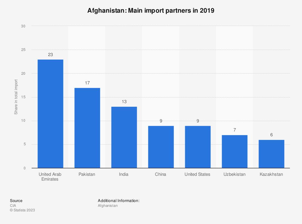 Statistic: Afghanistan: Main import partners in 2017   Statista