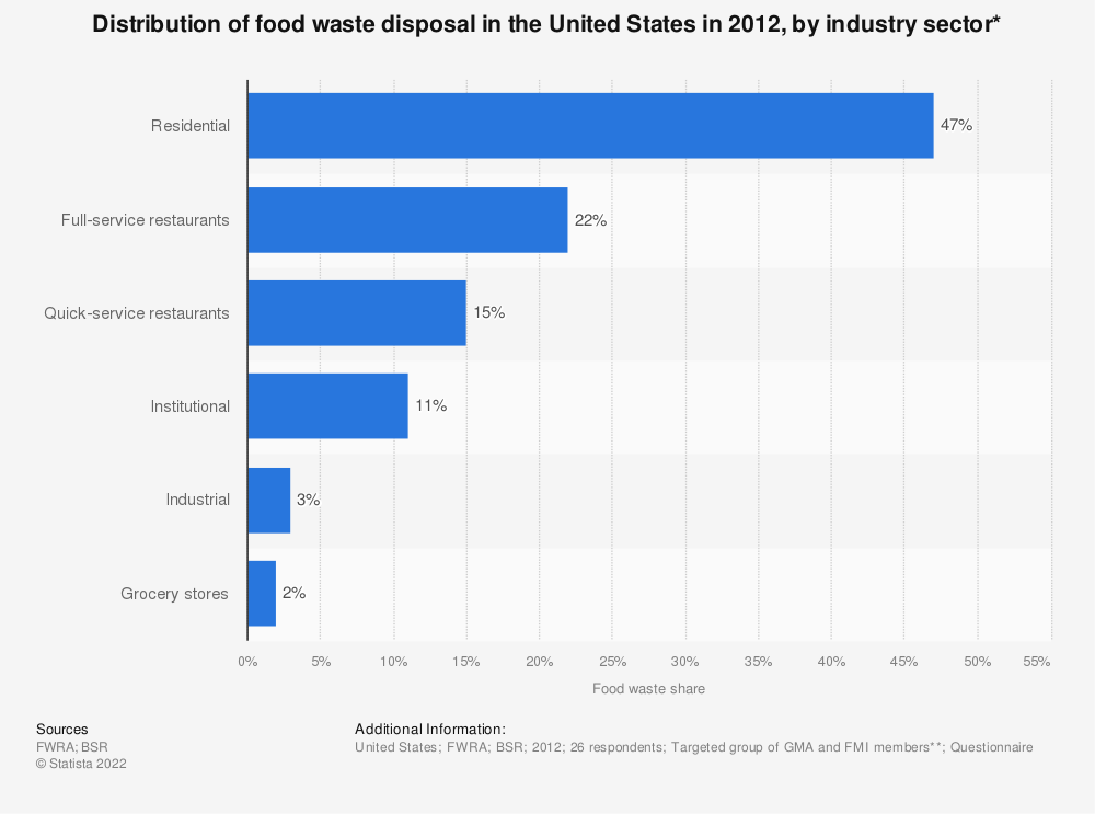 Statistic: Distribution of food waste disposal in the United States in 2012, by industry sector* | Statista