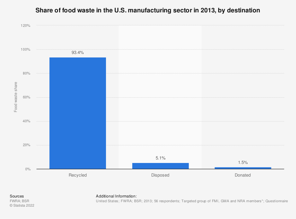 Statistic: Share of food waste in the U.S. manufacturing sector in 2013, by destination | Statista