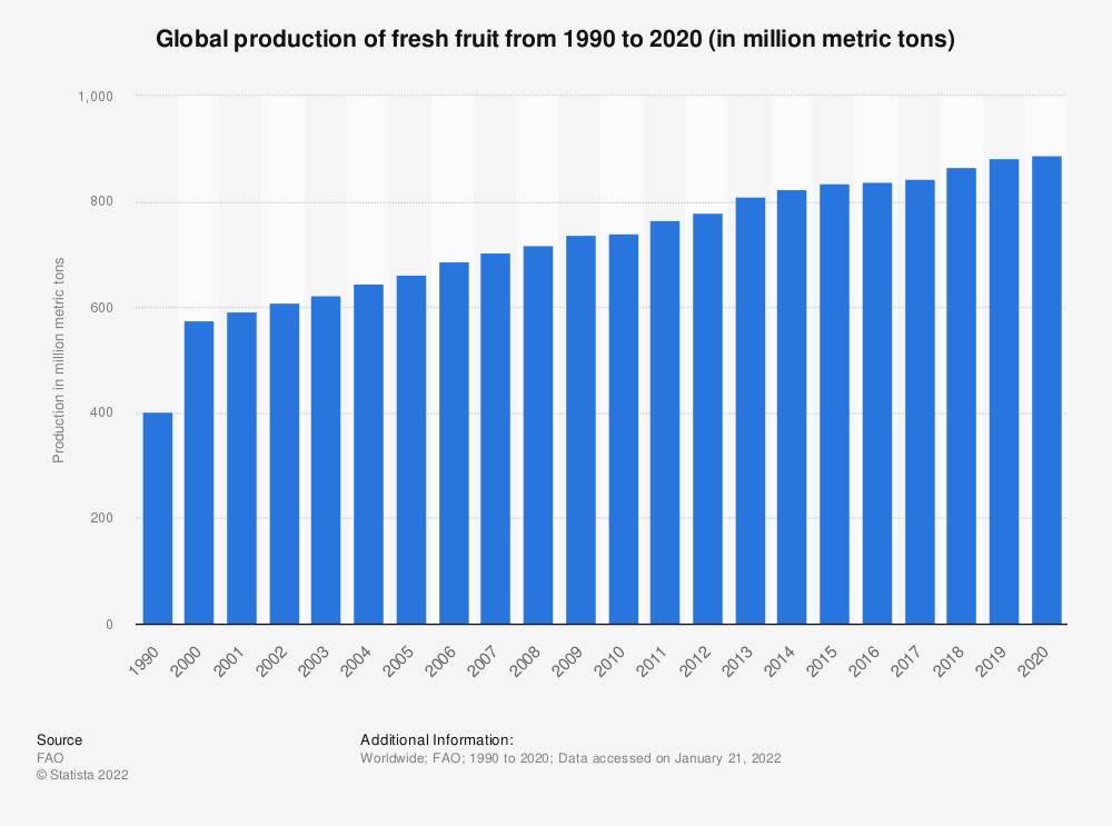 Statistic: Global production of fresh fruit from 1990 to 2019 (in million metric tons) | Statista