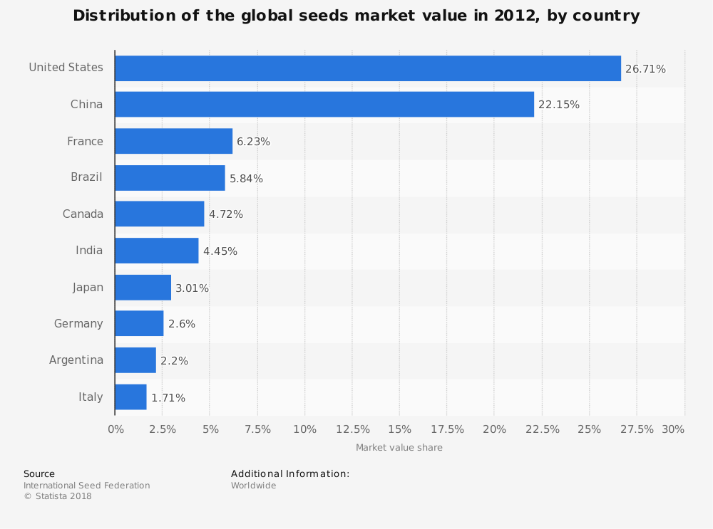 Statistic: Distribution of the global seeds market value in 2012, by country | Statista