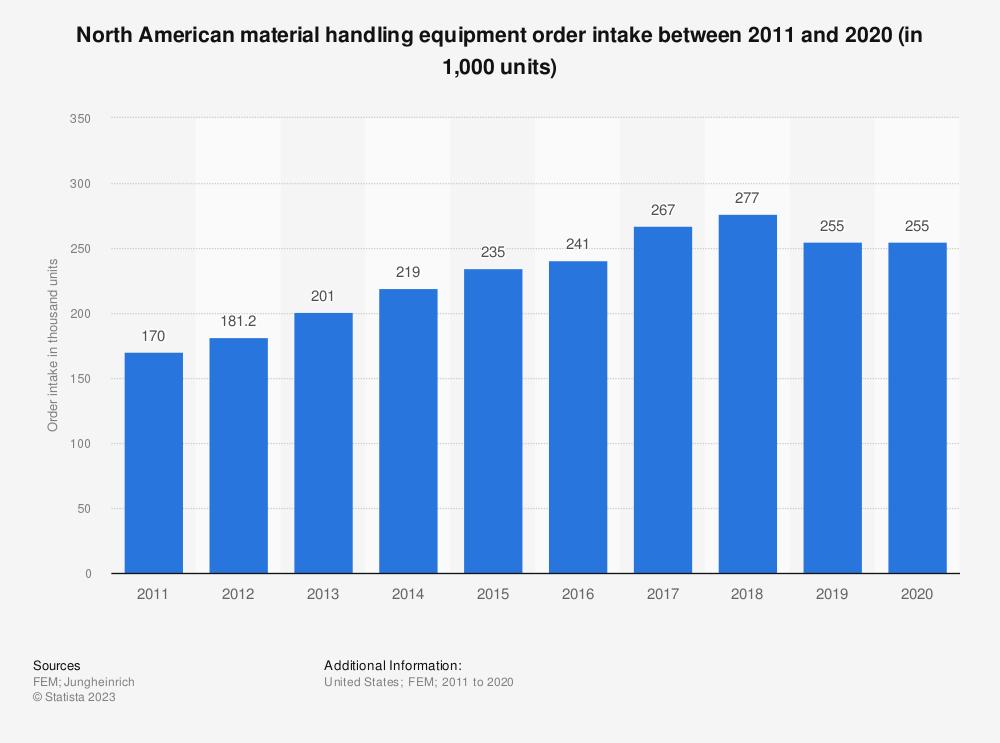 Statistic: North American material handling equipment order intake between 2011 and 2019 (in 1,000 units) | Statista