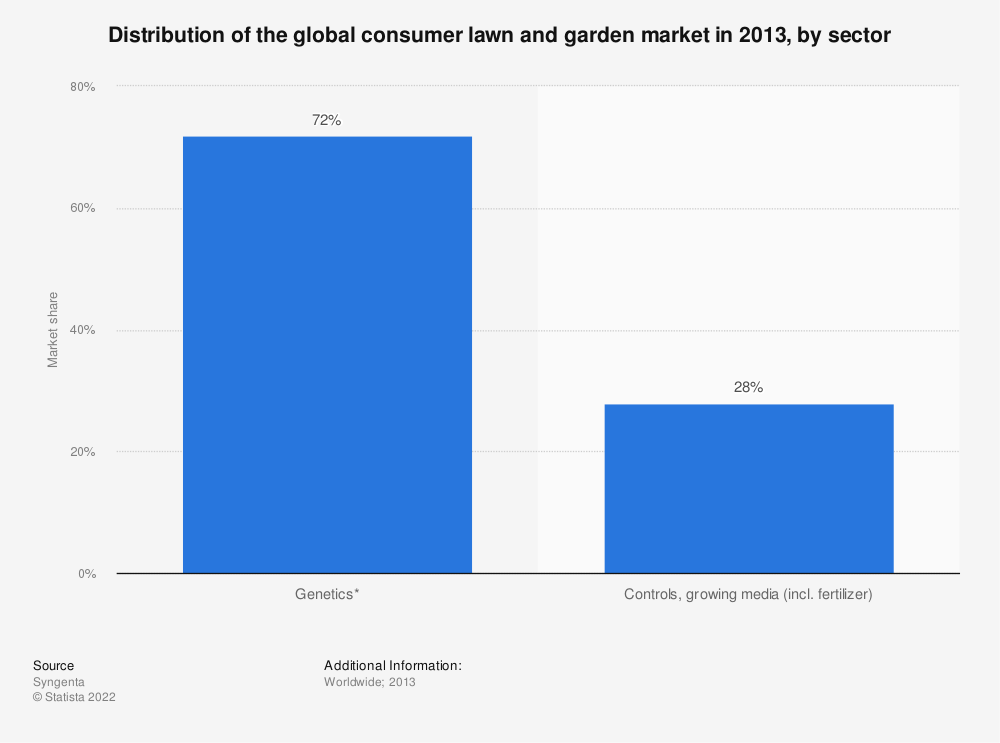 Statistic: Distribution of the global consumer lawn and garden market in 2013, by sector | Statista
