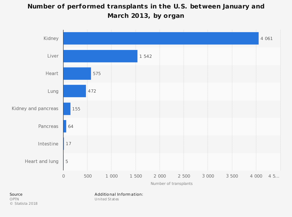 Statistic: Number of performed transplants in the U.S. between January and March 2013, by organ | Statista