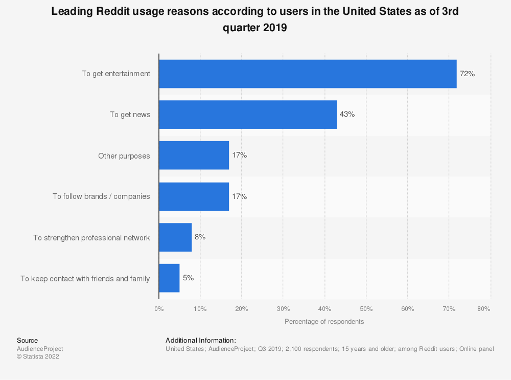 Statistic: Leading Reddit usage reasons according to users in the United States as of 3rd quarter 2019 | Statista