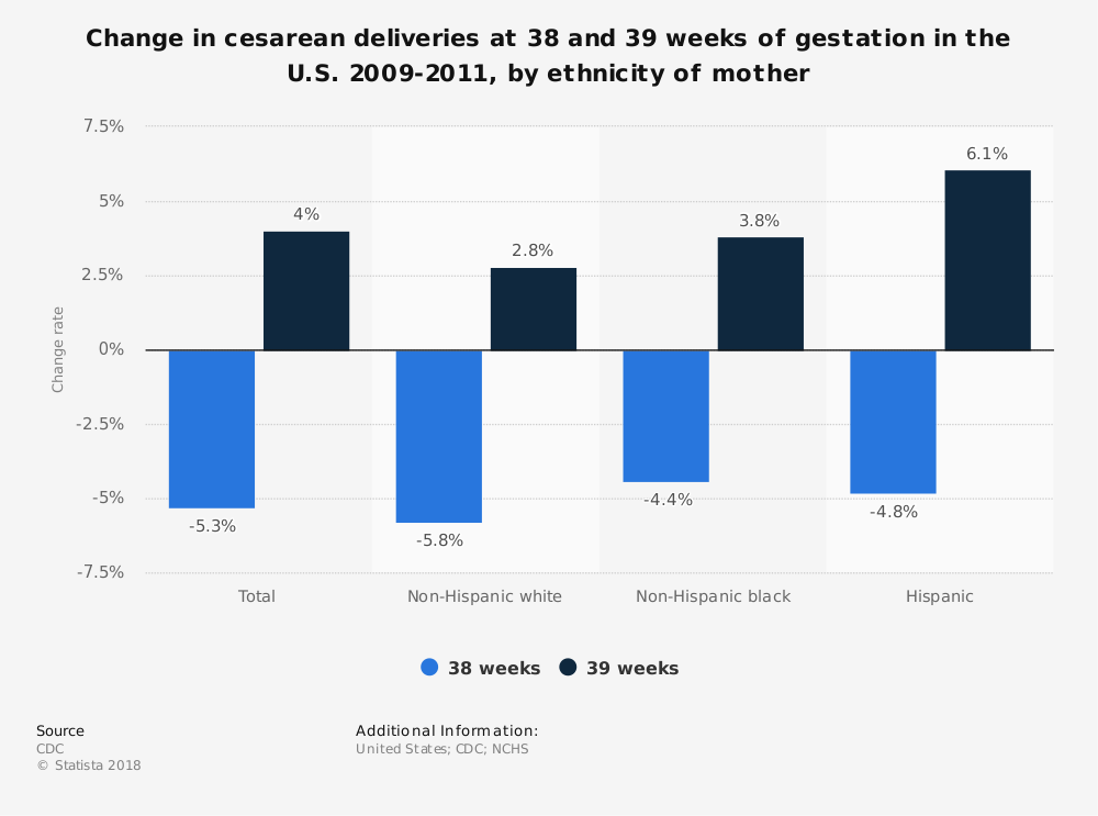 Statistic: Change in cesarean deliveries at 38 and 39 weeks of gestation in the U.S. 2009-2011, by ethnicity of mother | Statista