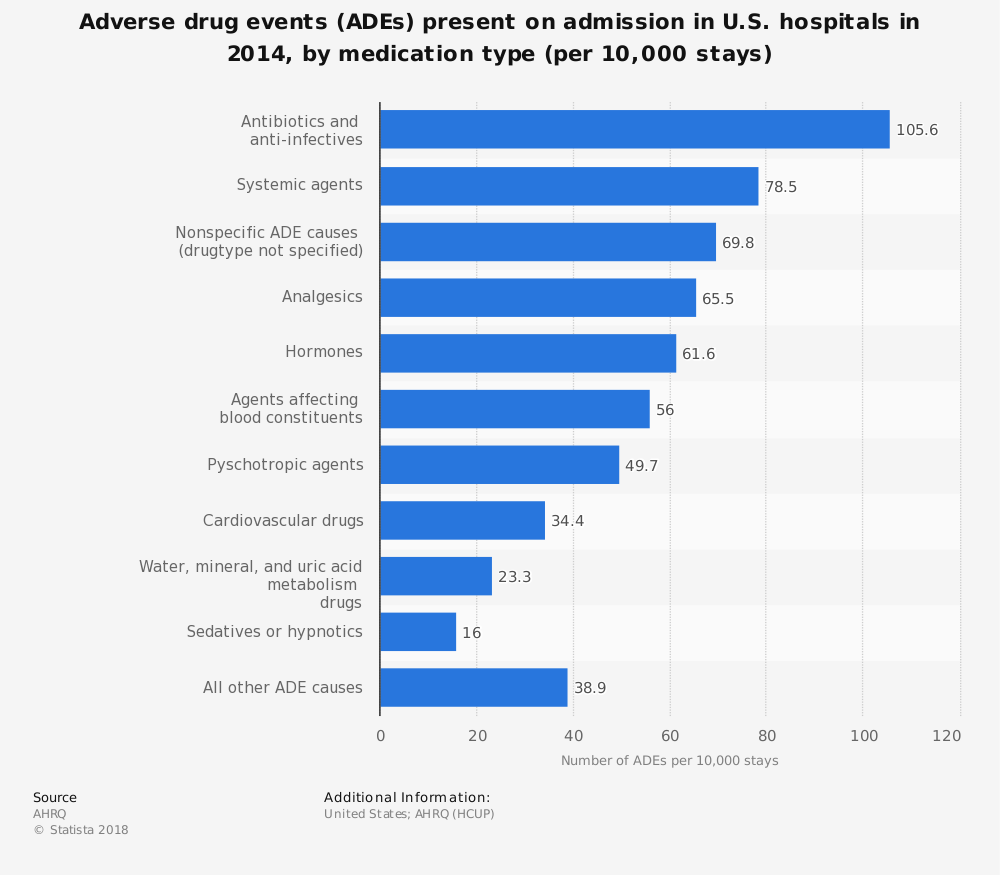 Statistic: Adverse drug events (ADEs) present on admission in U.S. hospitals in 2014, by medication type (per 10,000 stays) | Statista