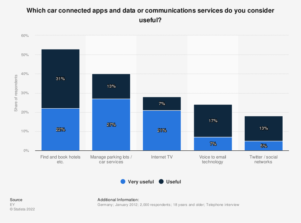 Statistic: Which car connected apps and data or communications services do you consider useful? | Statista