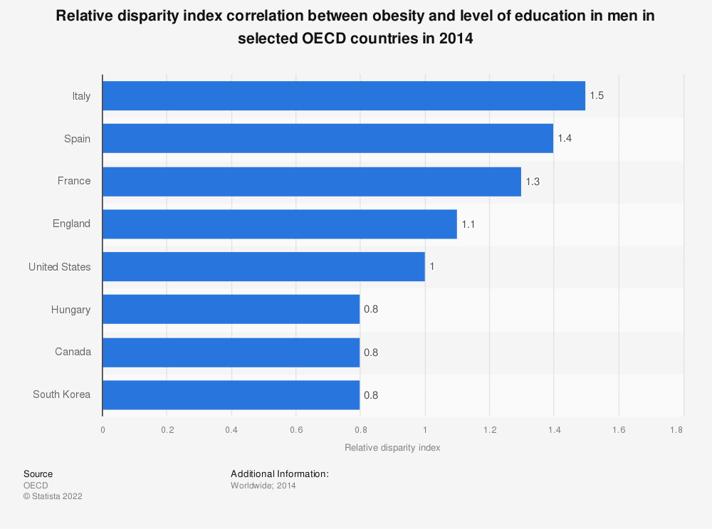 Statistic: Relative disparity index correlation between obesity and level of education in men in selected OECD countries in 2014 | Statista