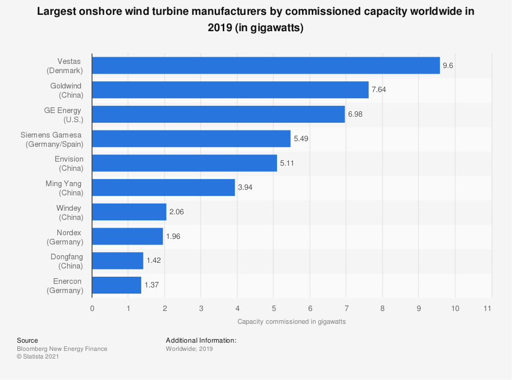Statistic: World's largest onshore wind turbine manufacturers in 2019, by commissioned capacity (in gigawatts) | Statista