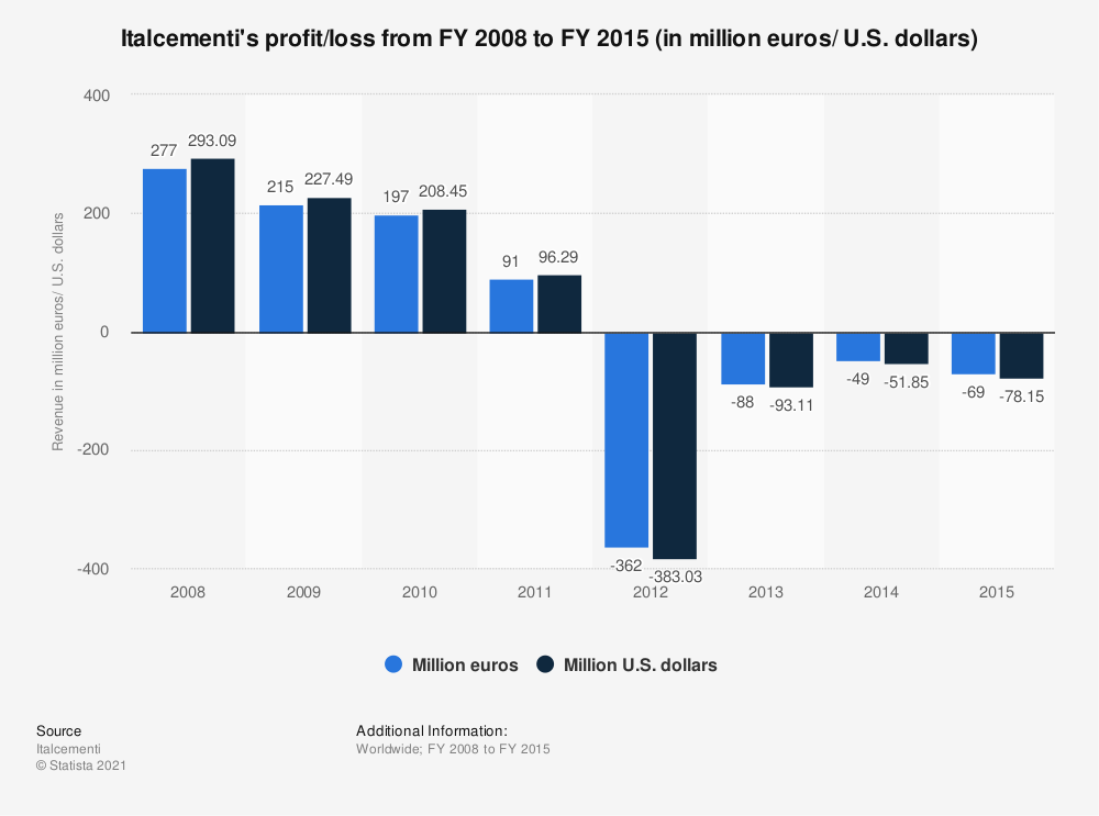 Statistic: Italcementi's profit/loss from FY 2008 to FY 2015 (in million euros/ U.S. dollars) | Statista