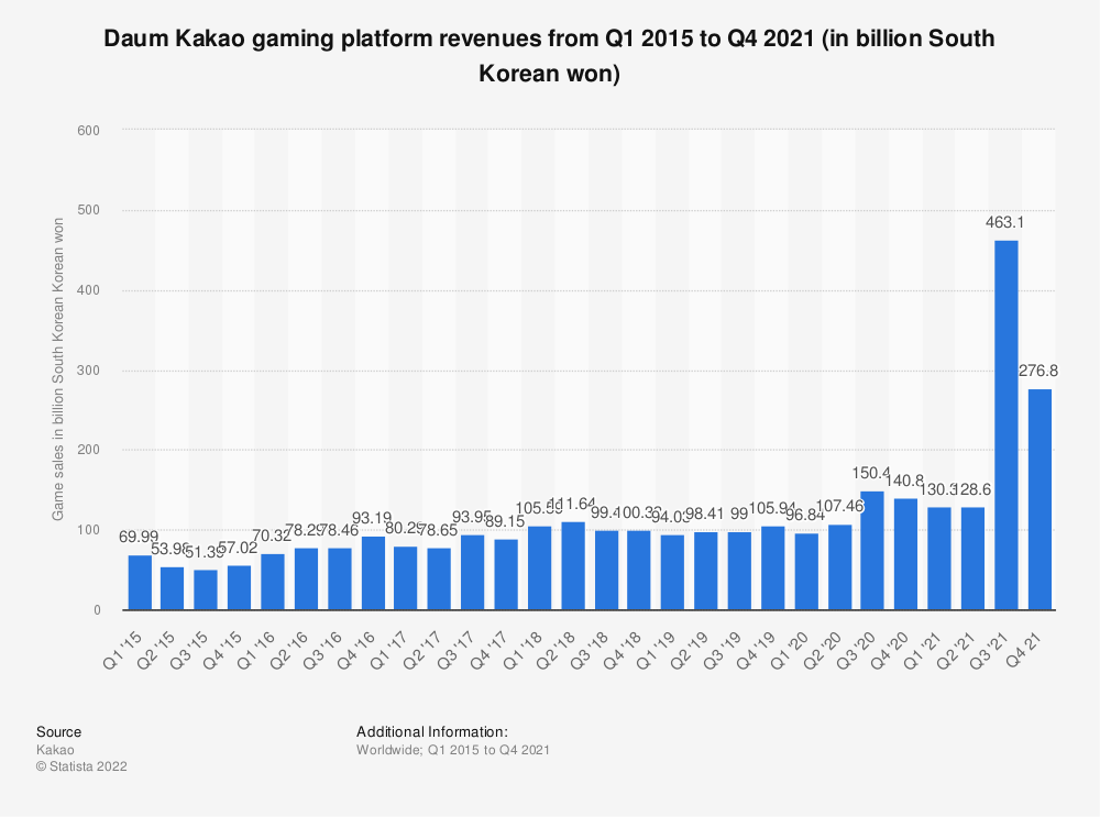 Statistic: Daum Kakao gaming platform revenues from 1st quarter 2014 to 3rd quarter 2018 (in billion Korean won) | Statista