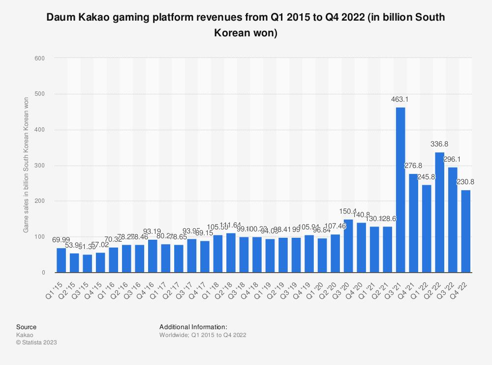 Statistic: Daum Kakao gaming platform revenues from 1st quarter 2014 to 3rd quarter 2017 (in billion Korean won) | Statista