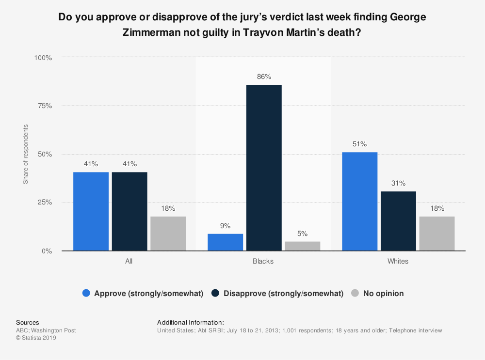 Statistic: Do you approve or disapprove of the jury's verdict last week finding George Zimmerman not guilty in Trayvon Martin's death? | Statista