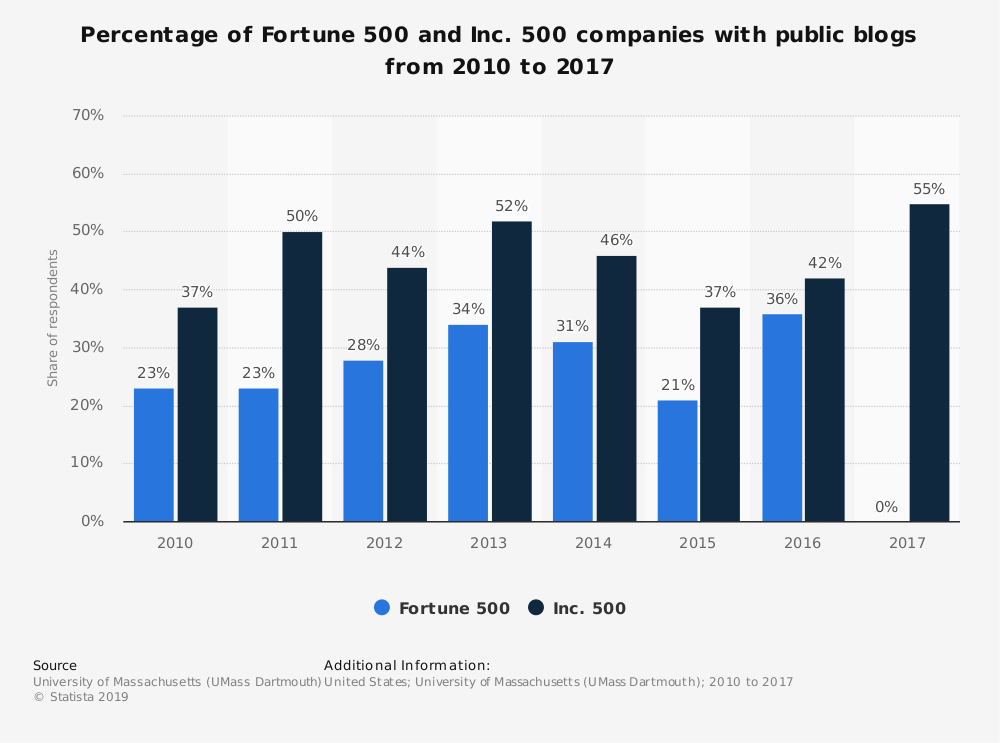 Statistic: Percentage of Fortune 500 and Inc. 500 companies with public blogs from 2010 to 2017 | Statista