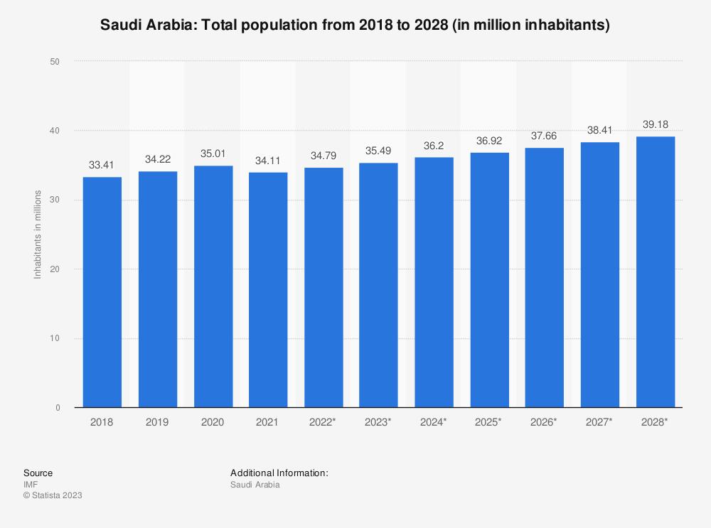 Statistic: Saudi Arabia: Total population from 2012 to 2022 (in million inhabitants) | Statista