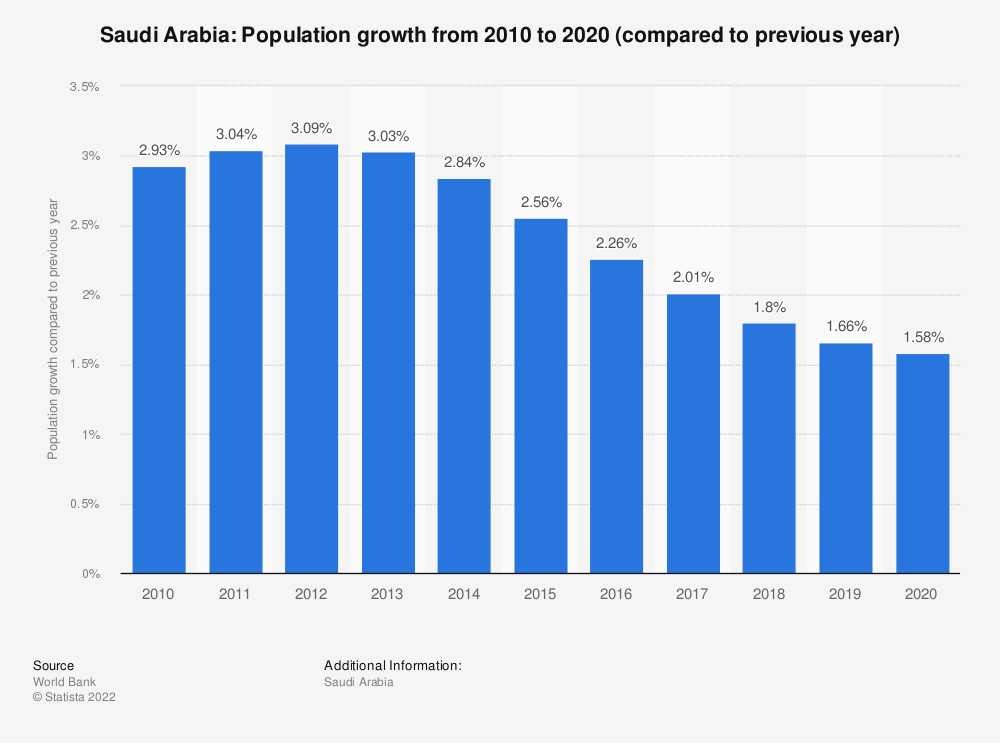 Statistic: Saudi Arabia: Population growth from 2007 to 2017 (compared to previous year) | Statista