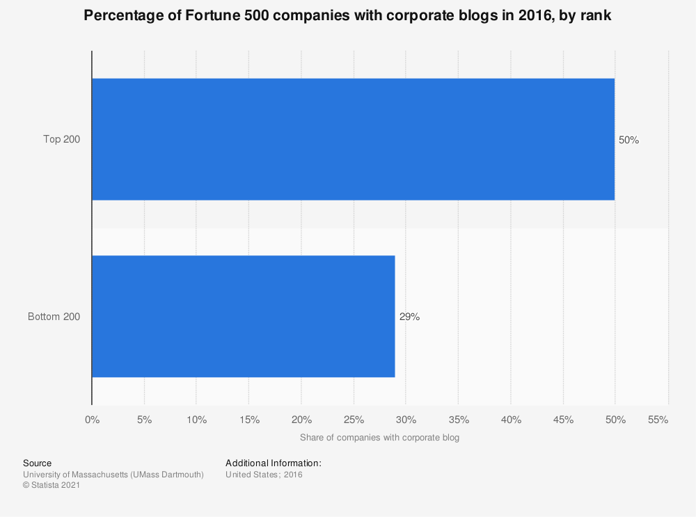 Statistic: Percentage of Fortune 500 companies with corporate blogs in 2016, by rank | Statista
