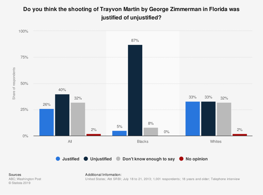 Statistic: Do you think the shooting of Trayvon Martin by George Zimmerman in Florida was justified of unjustified? | Statista