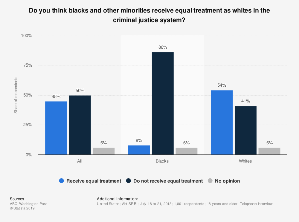 Statistic: Do you think blacks and other minorities receive equal treatment as whites in the criminal justice system? | Statista