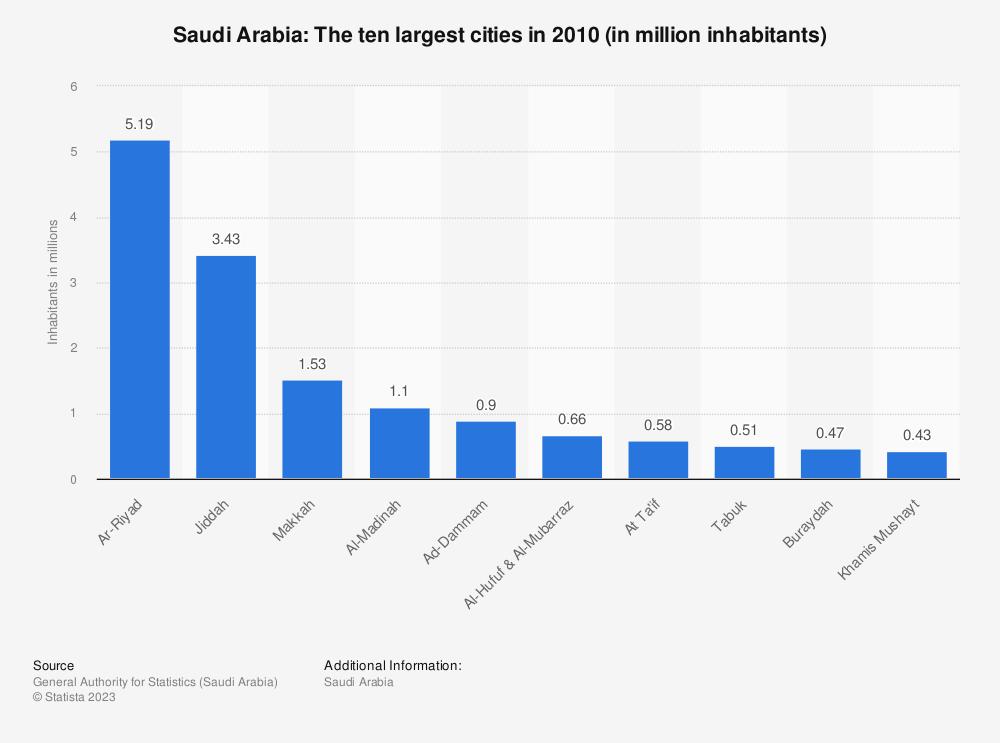 Statistic: Saudi Arabia: The ten largest cities in 2010 (in million inhabitants) | Statista