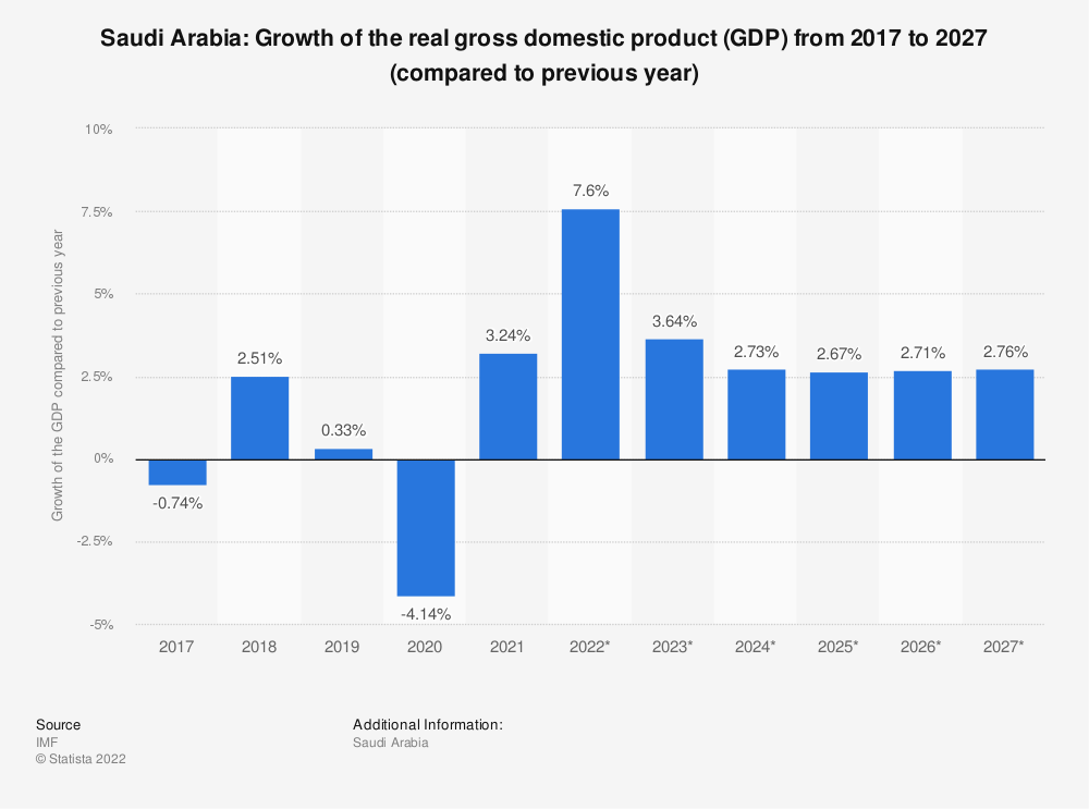 Statistic: Saudi Arabia: Growth of the real gross domestic product (GDP) from 2009 to 2021 (compared to previous year) | Statista