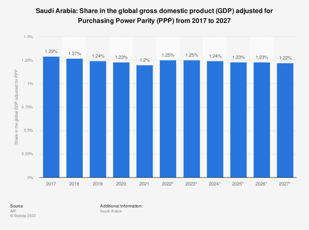 Statistic: Saudi Arabia: Share in the global gross domestic product (GDP) adjusted for Purchasing Power Parity (PPP) from 2014 to 2024 | Statista