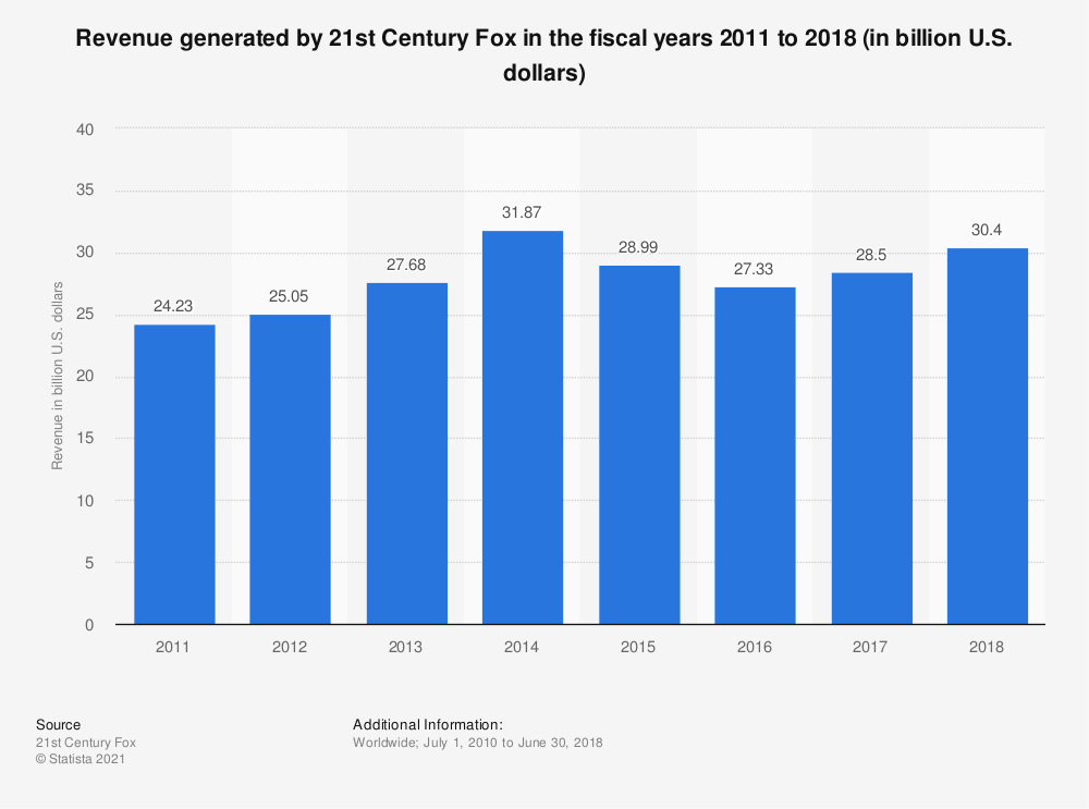 Statistic: Revenue generated by 21st Century Fox in the fiscal years 2011 to 2018 (in billion U.S. dollars) | Statista