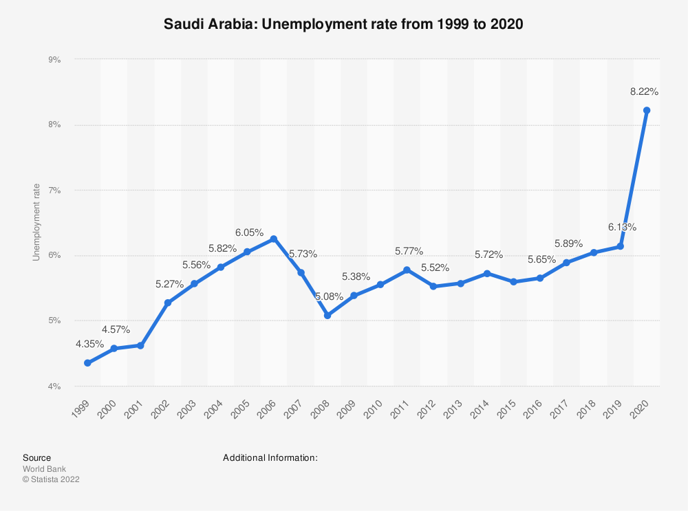 Statistic: Saudi Arabia: Unemployment rate from 2008 to 2018 | Statista