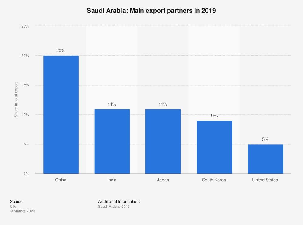 Statistic: Saudi Arabia: Main export partners in 2017 | Statista