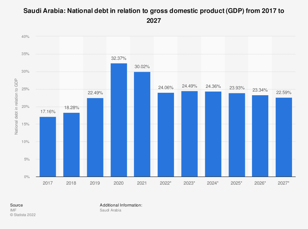 Statistic: Saudi Arabia: National debt in relation to gross domestic product (GDP) from 2014 to 2024 | Statista