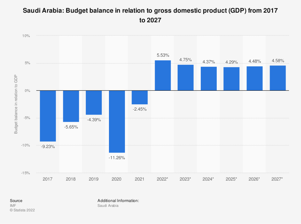 Statistic: Saudi Arabia: Budget balance in relation to gross domestic product (GDP) from 2014 to 2024 | Statista