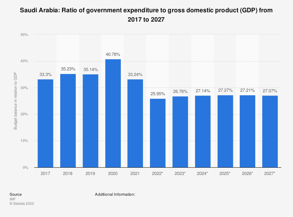 Statistic: Saudi Arabia: Ratio of government expenditure to gross domestic product (GDP) from 2014 to 2024 | Statista