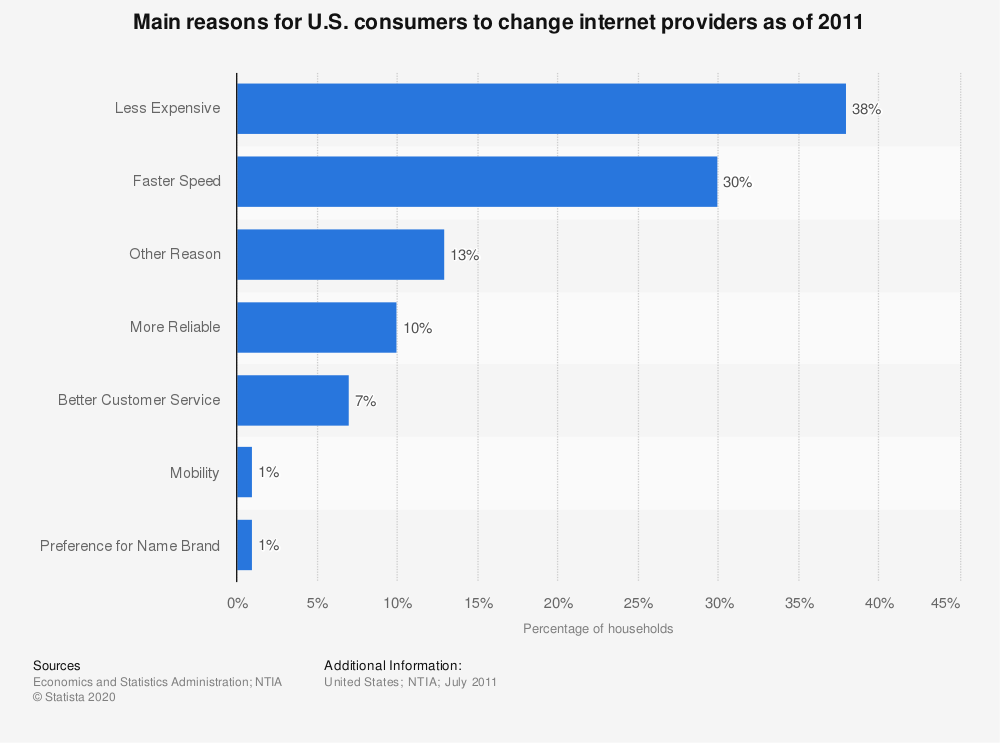 Statistic: Main reasons for U.S. consumers to change internet providers as of 2011  | Statista