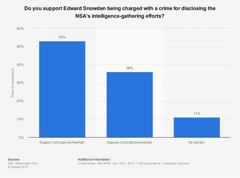 Statistic: Do you support Edward Snowden being charged with a crime for disclosing the NSA's intelligence-gathering efforts? | Statista