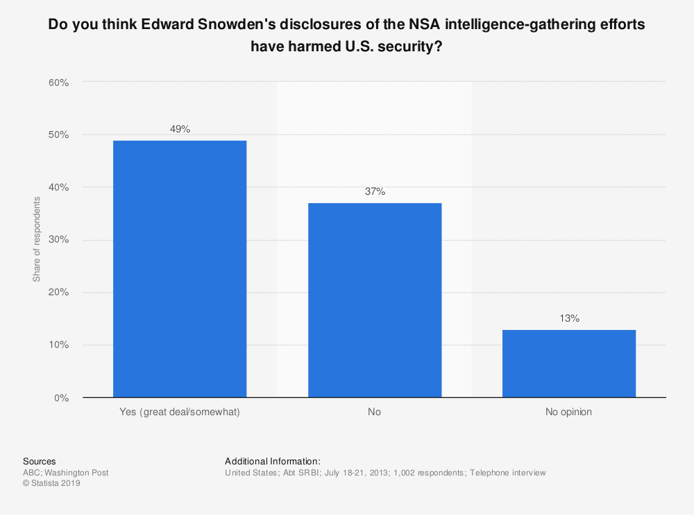 Statistic: Do you think Edward Snowden's disclosures of the NSA intelligence-gathering efforts have harmed U.S. security? | Statista
