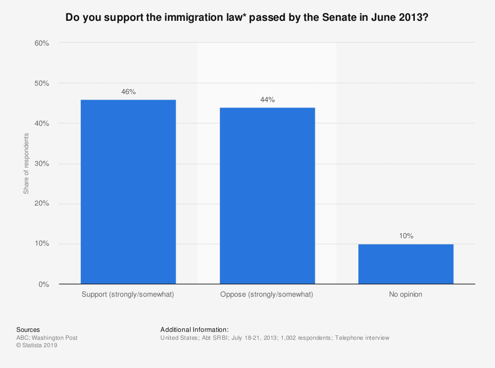 Statistic: Do you support the immigration law* passed by the Senate in June 2013? | Statista