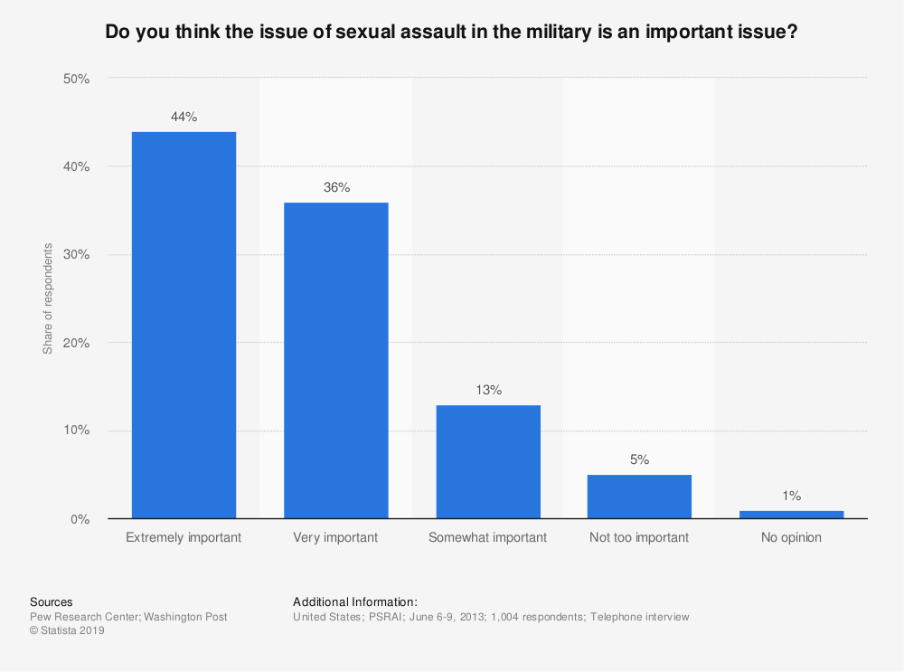 Statistic: Do you think the issue of sexual assault in the military is an important issue? | Statista