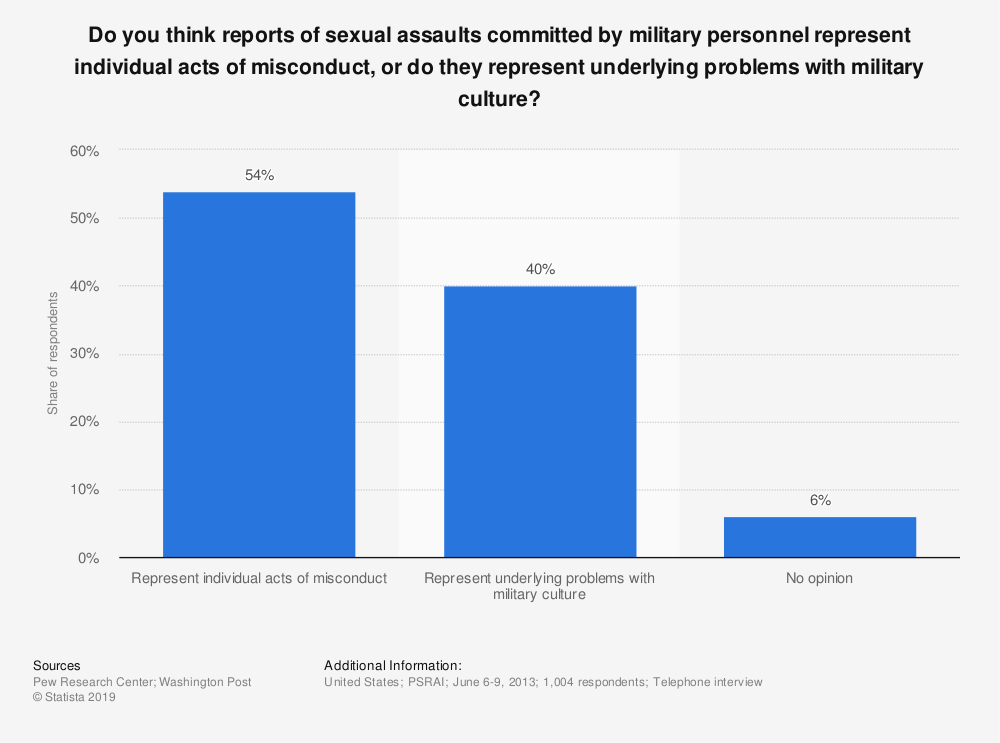 Statistic: Do you think reports of sexual assaults committed by military personnel represent individual acts of misconduct, or do they represent underlying problems with military culture? | Statista