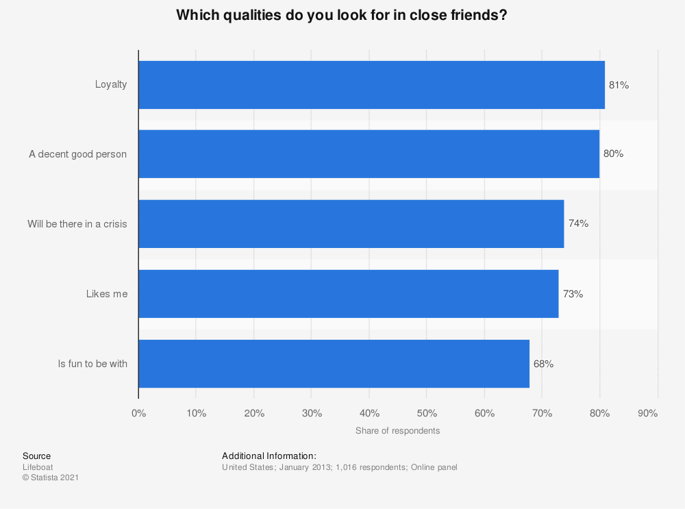 Statistic: Which qualities do you look for in close friends? | Statista