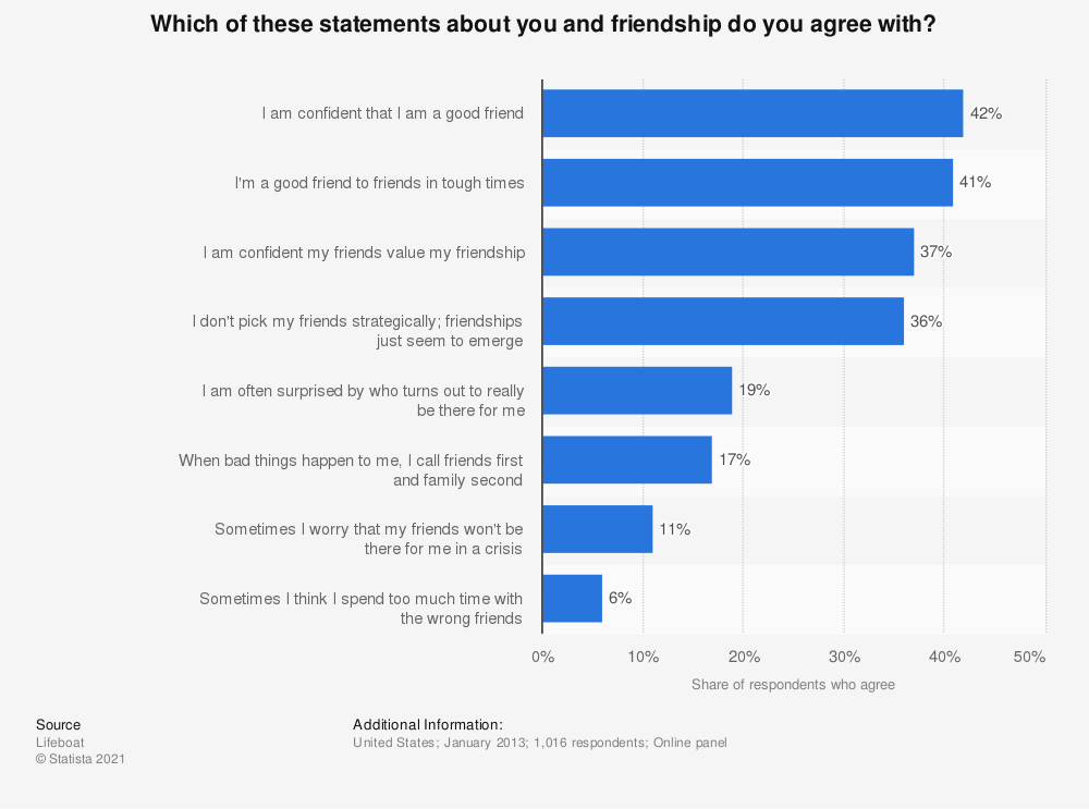 Statistic: Which of these statements about you and friendship do you agree with? | Statista