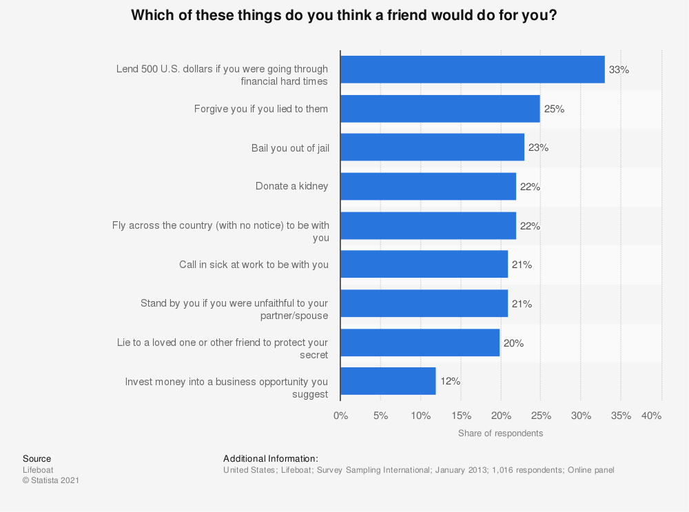 Statistic: Which of these things do you think a friend would do for you? | Statista