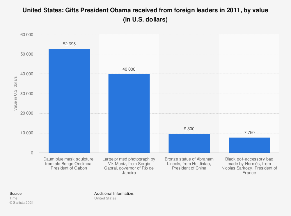 Statistic: United States: Gifts President Obama received from foreign leaders in 2011, by value (in U.S. dollars) | Statista