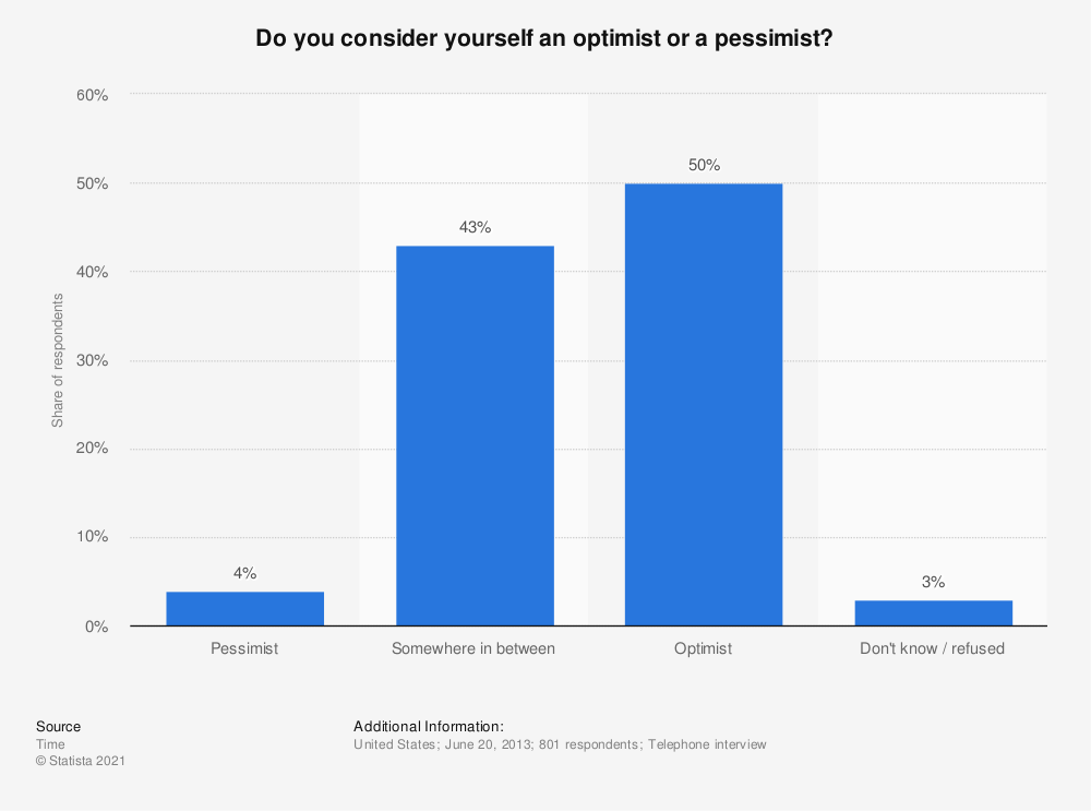 Statistic: Do you consider yourself an optimist or a pessimist?   Statista