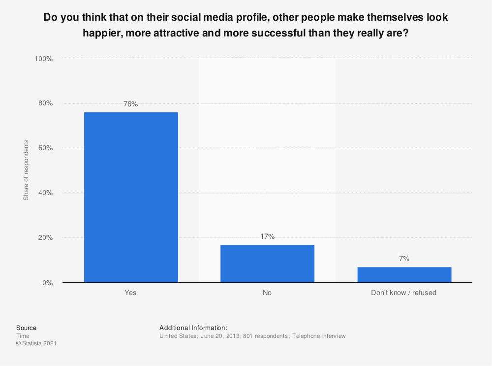 Statistic: Do you think that on their social media profile, other people make themselves look happier, more attractive and more successful than they really are? | Statista