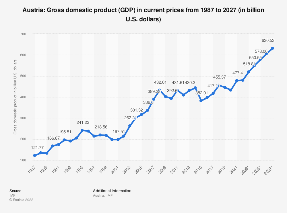 Statistic: Austria: Gross domestic product (GDP) in current prices from 2014 to 2024 (in billion U.S. dollars) | Statista