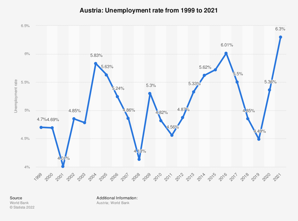 Statistic: Austria: Unemployment rate from 1999 to 2020 | Statista